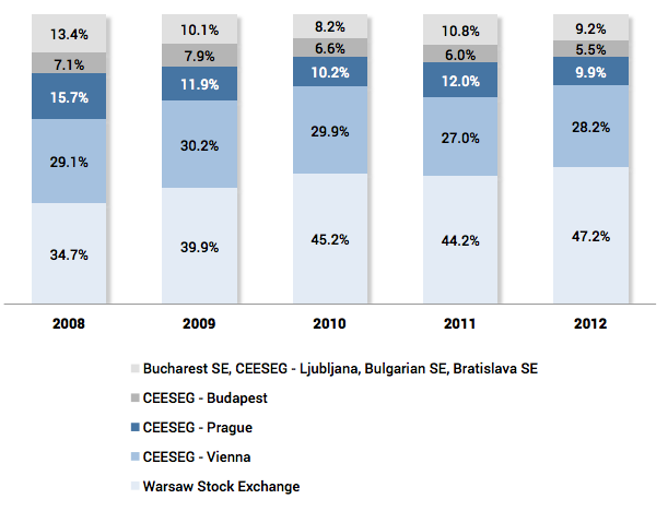 Share of exchanges in the capitalization of shares in Central and Eastern Europe