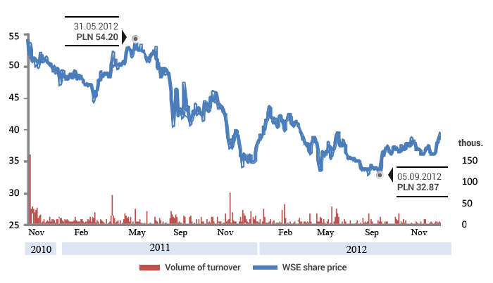 WSE share price from new listing to the end of 2012