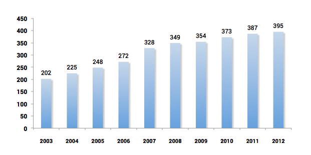 Number of domestic companies - Main Market