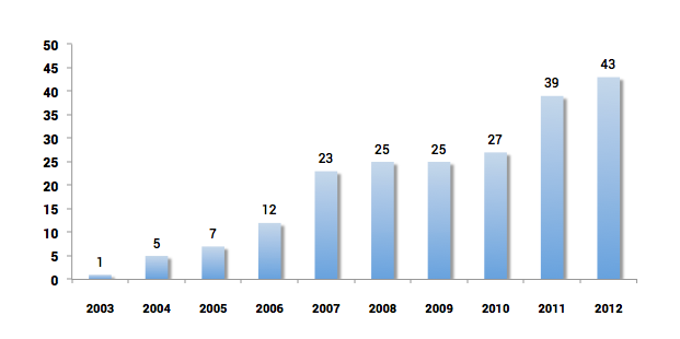 Number of foreign companies - Main Market