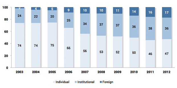 Share in futures trading by investor type (%)
