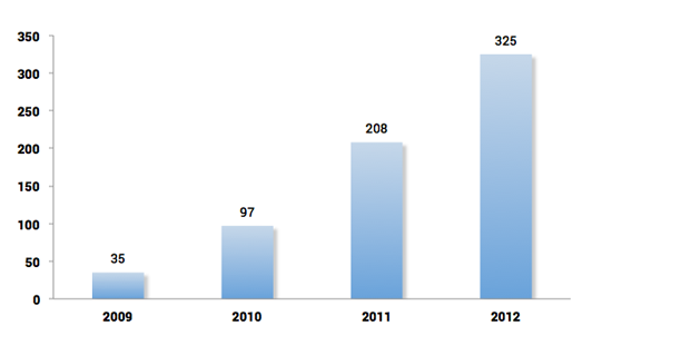 Number of listed non-treasury bond series - Catalyst