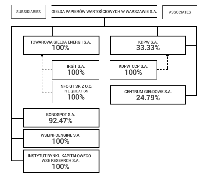 Organization of the WSE Group
